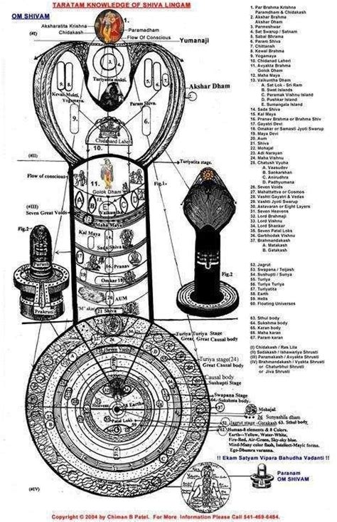design meaning of tamil shiva lingam explained indian angels pinterest