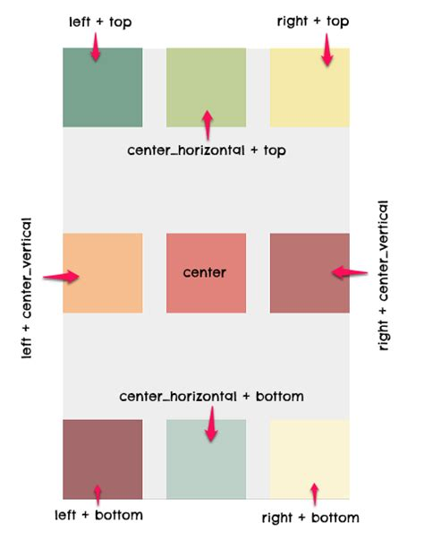 android layout gravity tutorial de layouts en android