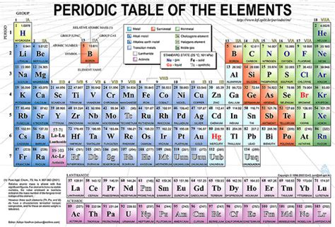 Periodic Table Meaning by What Do We When We Say Marketing Heidi Cohen