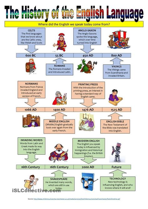 language history the history of the language illustrated timeline