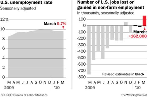 economy feb unemployment rate remains unchanged