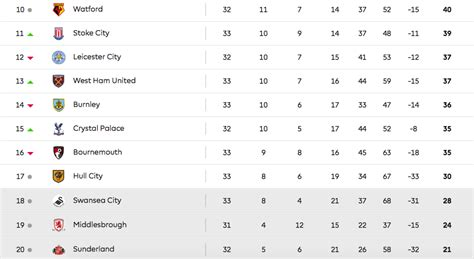 epl table up to date premiership table