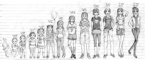 the stages of puberty in pictures women fitness magazine grow taller 4 idiots research