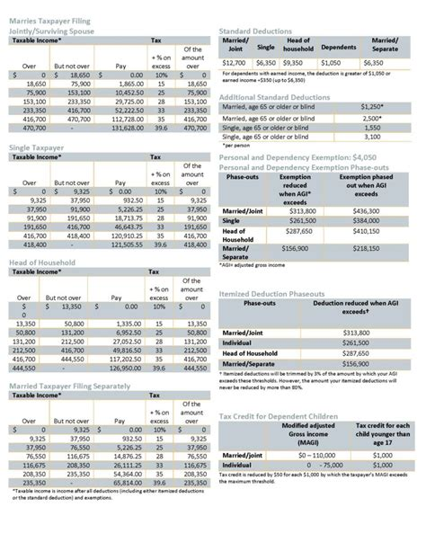 Tax Table by Key 2017 Federal Income Tax Rate Schedules Burke Lawton