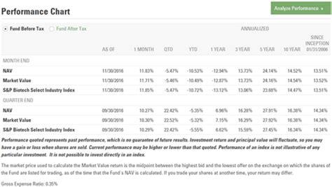 best etf top 10 best etfs to invest in ranking comparison