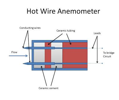 wheatstone bridge wire anemometer wire anemometer thermal method instrumentation and engineering