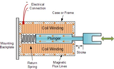 the differences between a relay and solenoid quora
