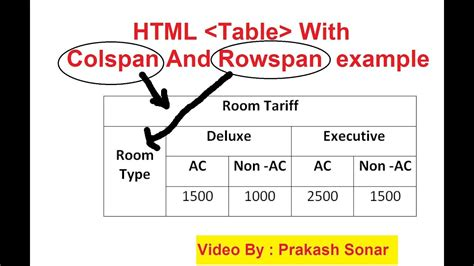 html tutorial rowspan rowspan and colspan in html table html table video