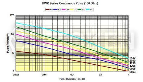 smd resistor temperature smd resistor temperature rise 28 images thermal fuse built in resistors wf smd ntc resistor