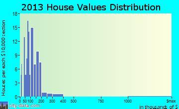 philadelphia new york ny 13673 profile population