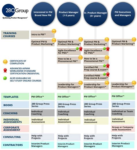 individual product management solutions 280 group