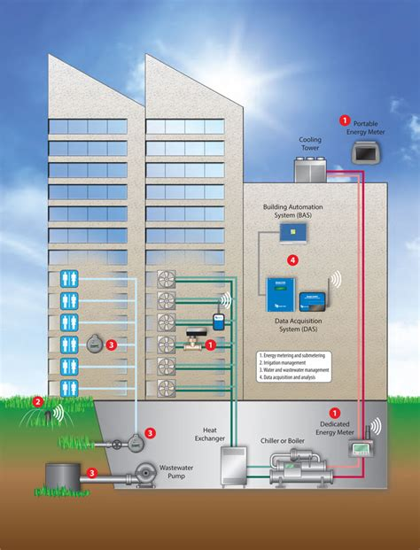 global building automation software market by analysis and