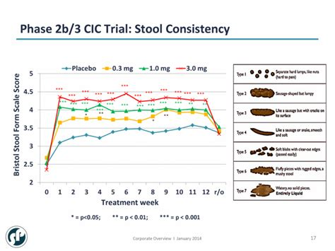 Stool Consistency Scale by Graphic