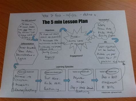 lesson plan template mcgill the 5 minute lesson plan classroom management