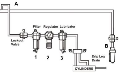what is an frl filter regulator lubricator vmac