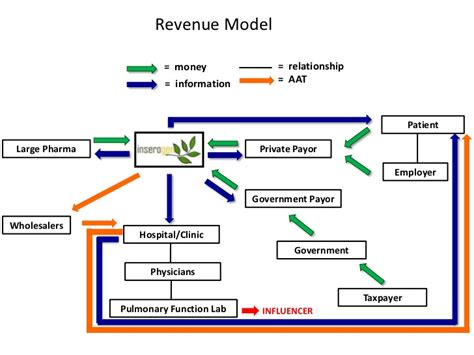 revenue model template revenue model payment