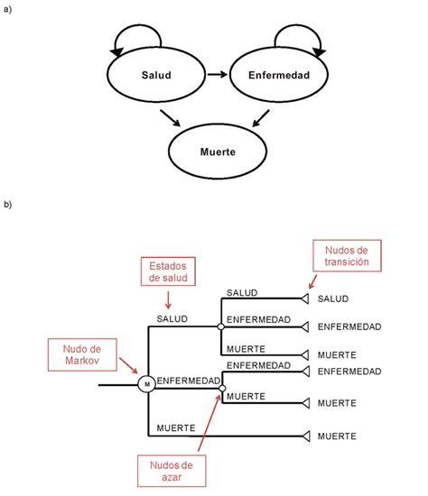 diagrama de transicion cadenas de markov evaluaci 243 n econ 243 mica en medicina ii m 233 todos de