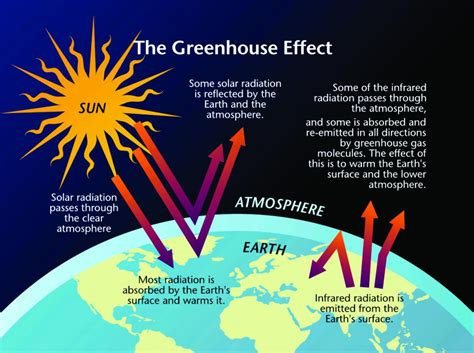 green house effect greenhouse effect bing images