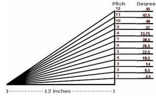 roof pitch to degrees equivalents roofgenius