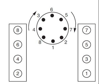 Firing Order Small Block Chevrolet Chevy Small Block Firing Order And Torque Sequences