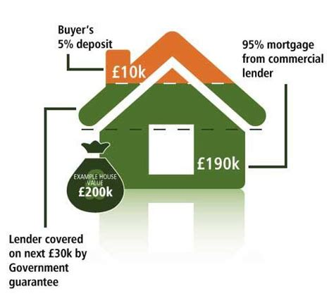 help to buy scheme houses the government s help to buy mortgage guarantee scheme launched early property