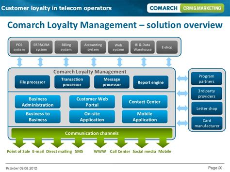 Warehouse Layout Design Software customer loyalty in telecom operators comarch