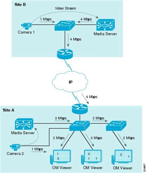 network design proposal for small office pdf ip video surveillance design guide planning and design