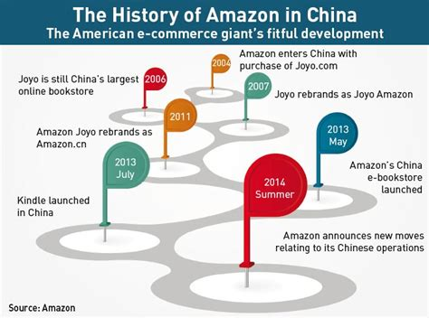 amazon history amazon china a lightweight amazon china a lightweight
