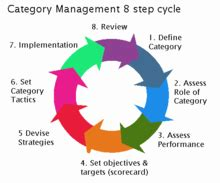 category review template category management