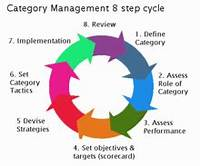 The Category Management 8 Step Process Retail  Edit