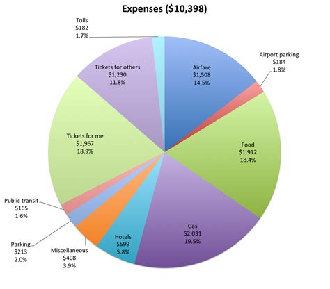 section 162 trade or business image gallery miscellaneous expenses