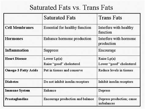 list of healthy unsaturated fats eat more and lose weight a real food lover