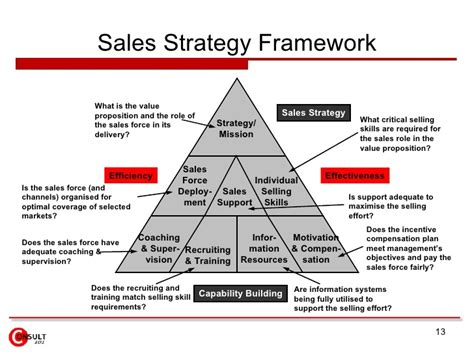 sales strategy template free sales action plan template