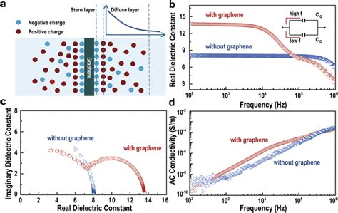 ultra capacitor dielectric dielectric properties of a graphene embedded al2o3 capacitor a