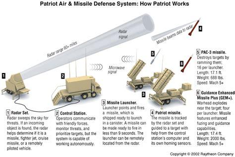 Raket Karakal Bn 65 How Patriot Missiles Work Howstuffworks