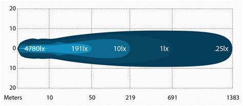 100 korr light bar wiring diagram best 20 inch led