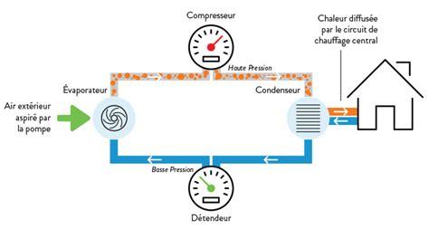 Fonctionnement D Une Pompe à Chaleur 3889 by Fonctionnement Pompe 224 Chaleur Air Eau Pac