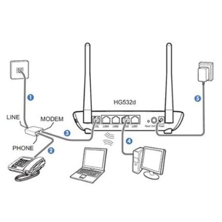 Huawei Hg532d Adsl2 Wireless Router 300 Mbps White 1 huawei hg532d adsl2 wireless router 300 mbps white jakartanotebook