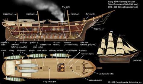 boat spanish definition forecastle naval architecture britannica