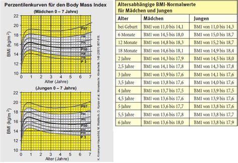 ab wann jugendlich welches gewicht ist bei kindern normal elternwissen