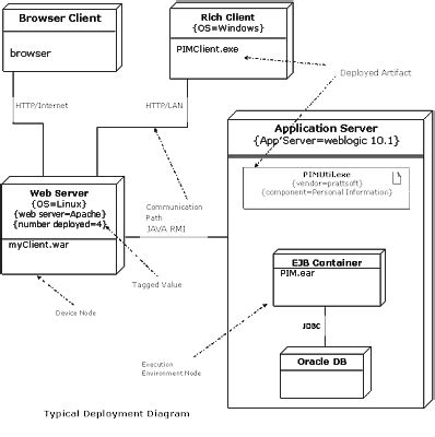 deployment diagram deployment diagrams depict best java best practices deployment diagram
