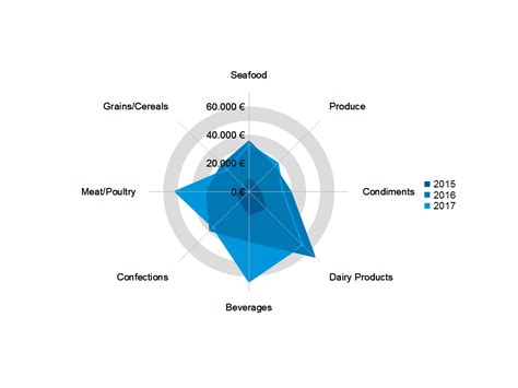 On Our Radar Provocateur Changes Font by Combit Development Introducing Radar Charts As New