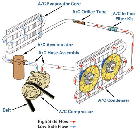 car ac system diagram how your a c works autozone