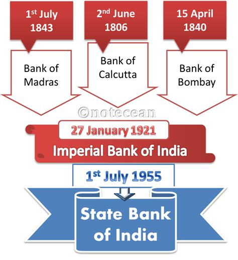 origin of bank information state bank of india historical timeline