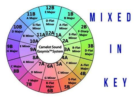 tutorial keyfinder youtube revisi 243 n mixed in key detecta tonos y tempo de tus