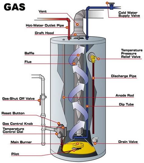How To Install A Water Heater Hirerush Blog