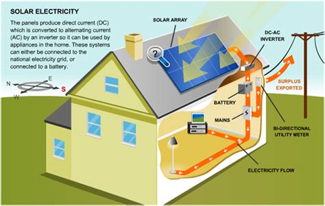 solar pv energy system vista eco solutions renewable