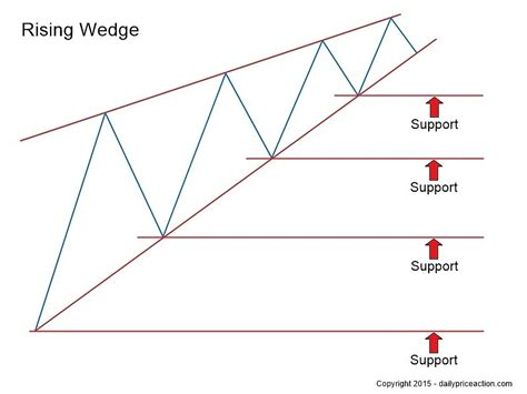 short swing profits trading the rising falling wedge patterns for huge profits