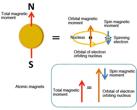 Proton Magnetic Moment by High Accuracy Magnetic Property Measurement Method By