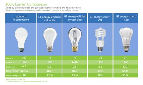Led Light Bulb Lumens Led Light Bulb Efficiency Comparison An Even More Efficient Light Created By Philips Phillihp